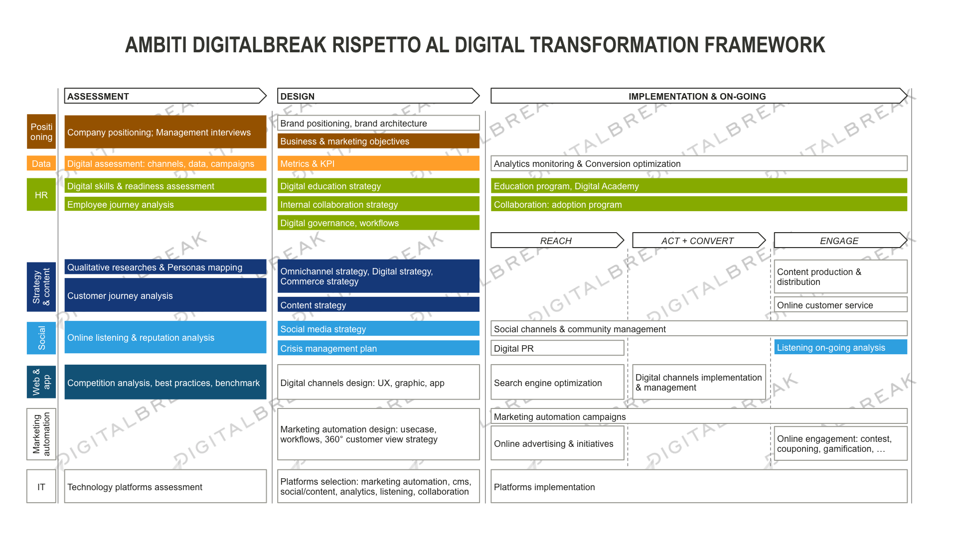 ambiti-digitalbreak-rispetto-al-digital-transformation-framework