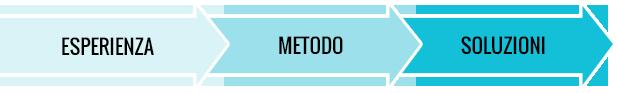 Metodologia DigitalBreak