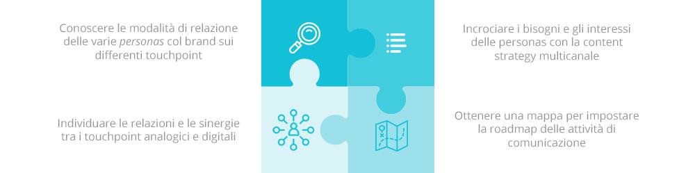 Gli obiettivi dell'analisi del customer journey