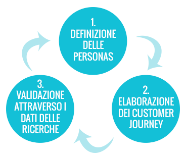 Come si imposta il customer journey