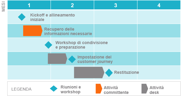 la soluzione Quick Start per il customer journey